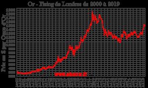 Investir dans l'Or, l'Historique du Cours